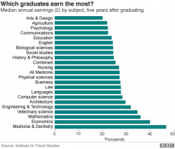 Graduates that earn the most